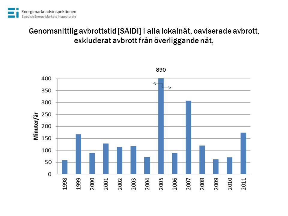 Genomsnittlig avbrottstid [SAIDI] i alla lokalnät, oaviserade avbrott, exkluderat avbrott från överliggande nät,